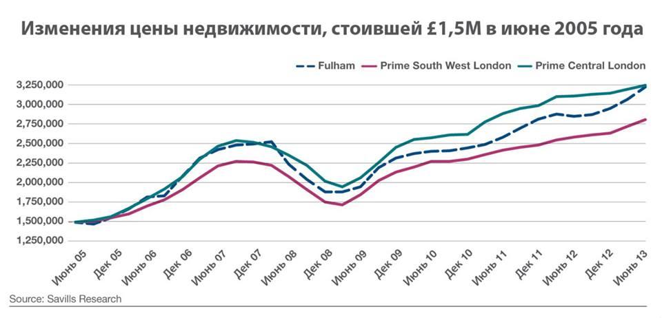 стоимость недвижимости в лондоне